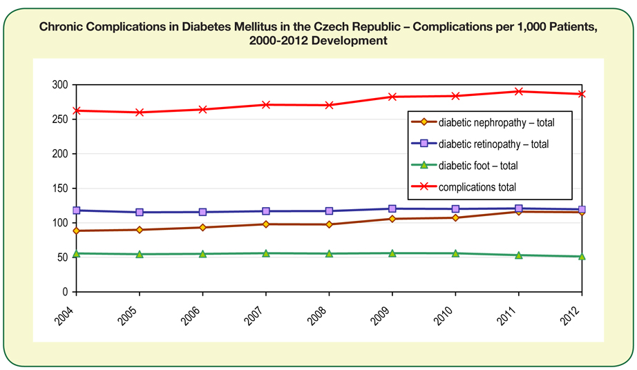 Chronic Complications in Diabetes Mellitus in the Czech Republic – Complications per 1,000 Patients, 2000-2012 Development