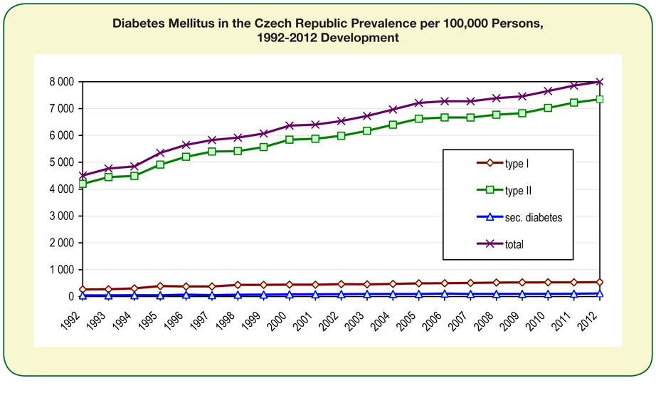 Diabetes Mellitus in the Czech Republic Prevalence per 100,000 Persons, 1992-2012 Development