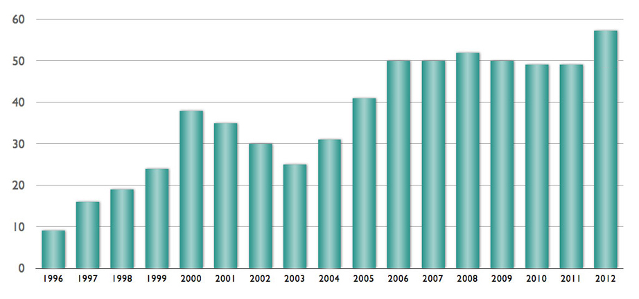 PHARMNET CTs 1996-2012 Number of active CTs